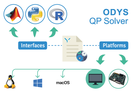 Fast and robust QP solver