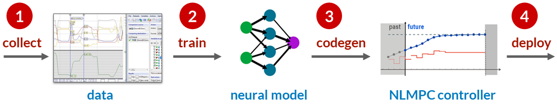 Deep learning for MPC